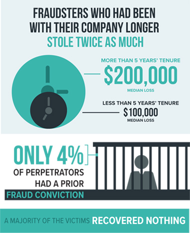 average cost of internal fraud incident is over $200,000